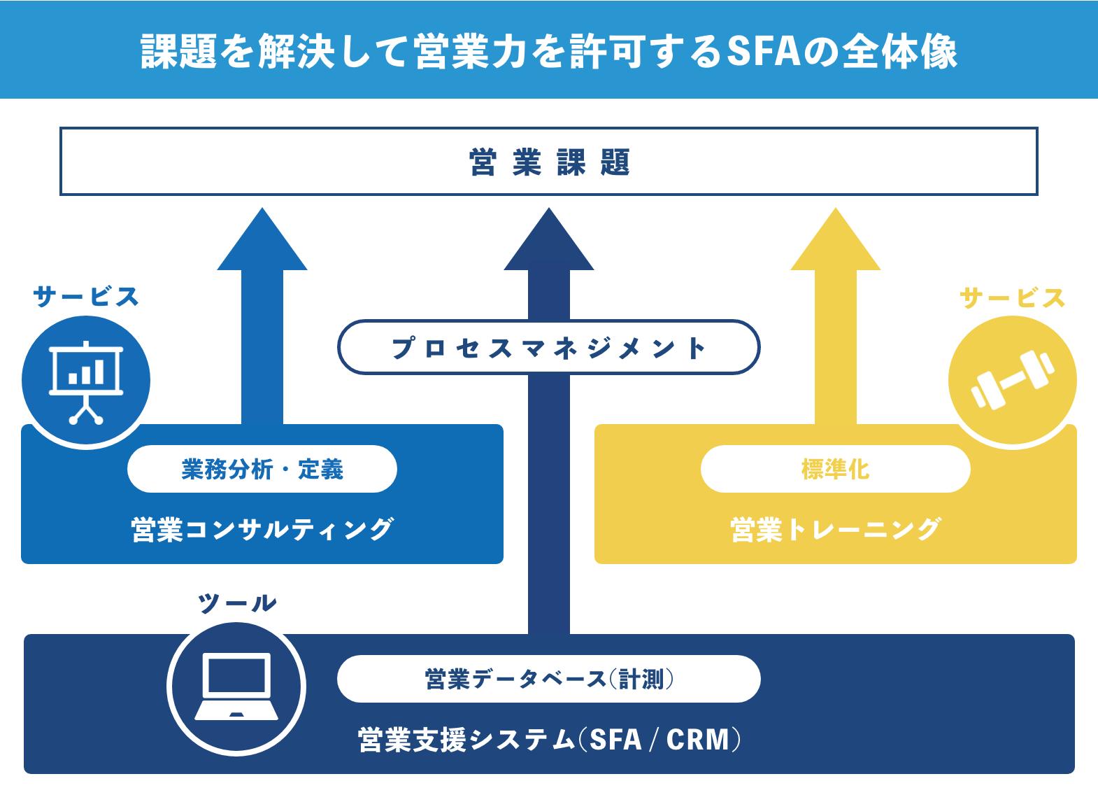 課題を解決して営業力を強化するSFAの全体像