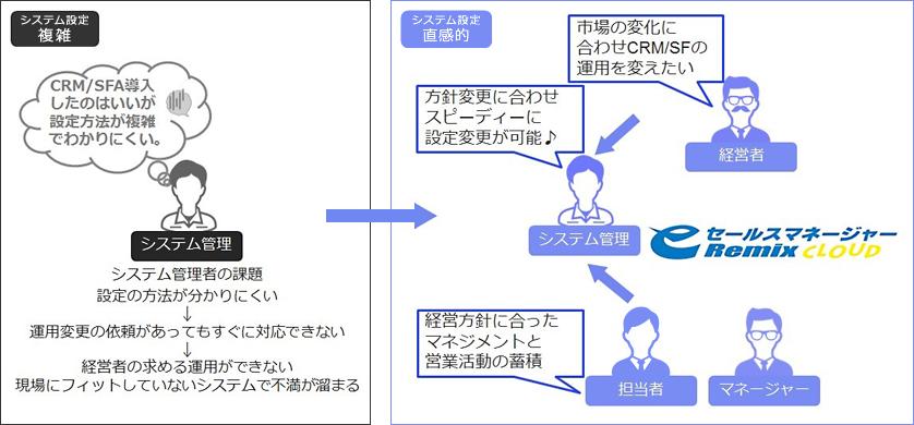 複雑なシステム設定と直感的に扱えるシステム設定