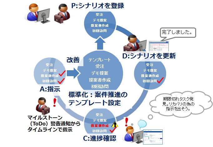 案件シナリオ機能の活用例イメージ