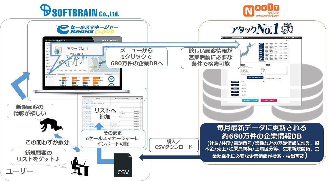 eセールスマネージャーRemix CloudがアタックNo.1と連携
