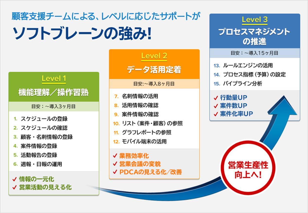顧客支援チームによる、レベルに応じたサポートがソフトブレーンの強み!
