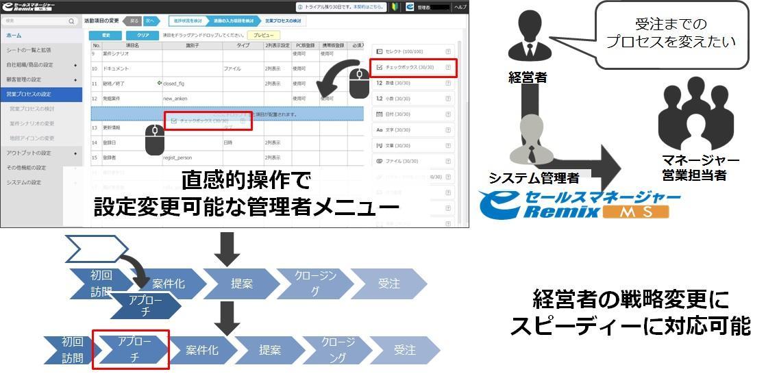 管理者の業務設計思考に沿ったシステム画面