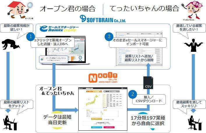 「eセールスマネージャーRemix Cloud」が「オープン君&てったいちゃん」と連携