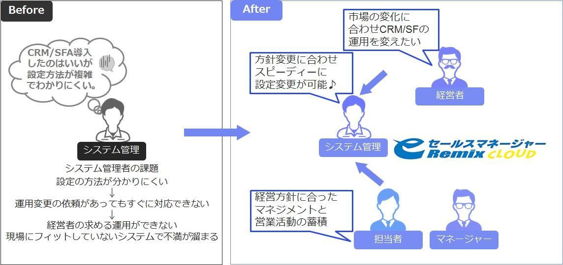 システム管理者のUI/UX改善でCRM/SFAの活用が進む