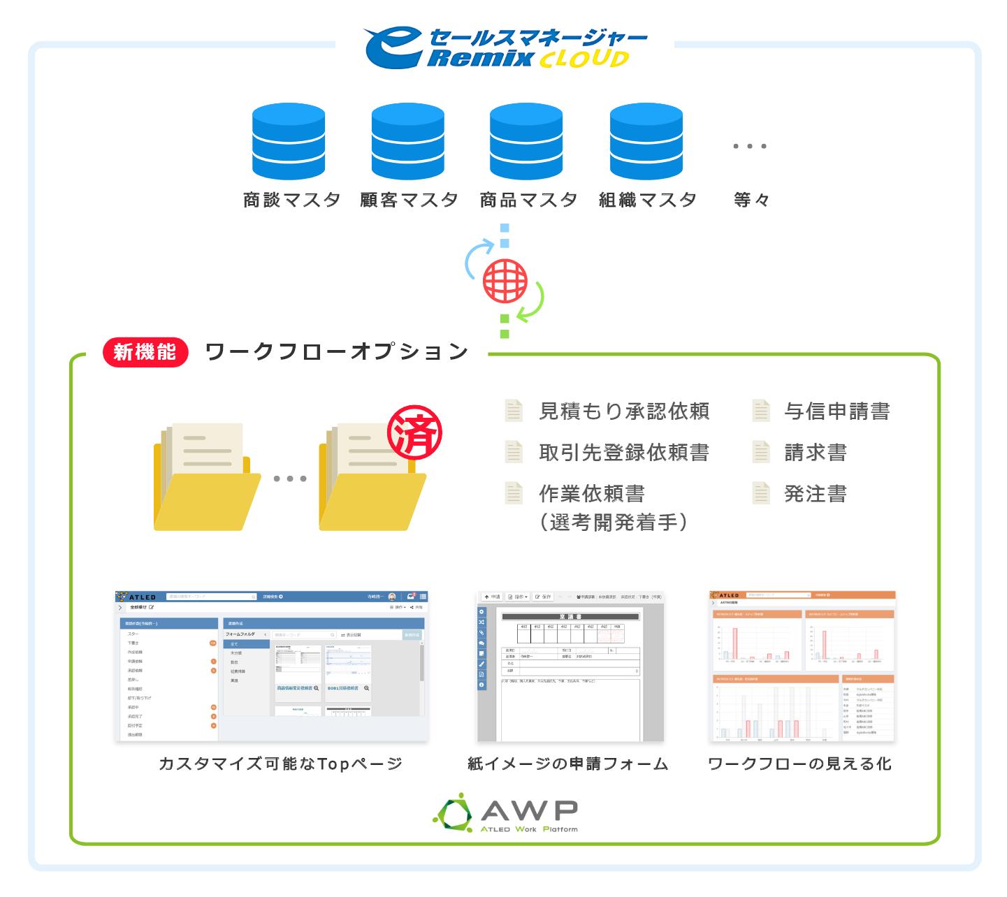 「eセールスマネージャー」での「ATLED Work Platform」の採用イメージ
