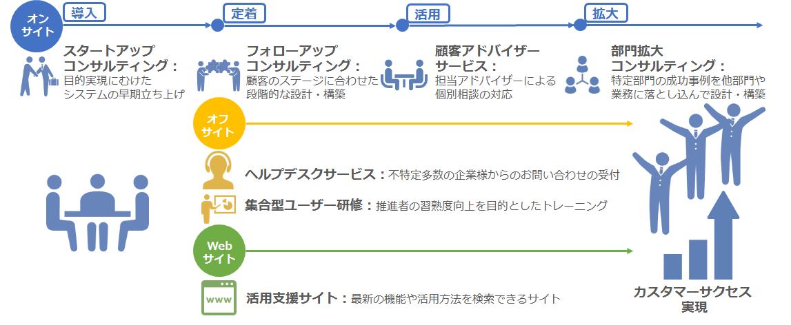 カスタマーサクセスをゴールにサービス体系を刷新