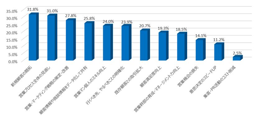 調査グラフ